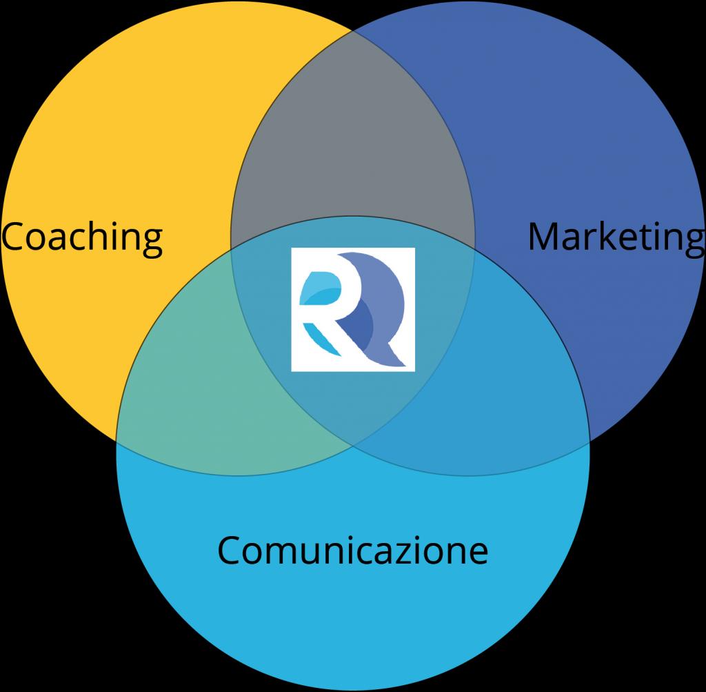 Raffaella Frasca Comati integrazione Mkt Coaching Comunicazione